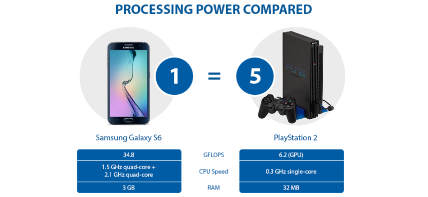 More Power! - Your Smartphone is Smarter than your Games Console